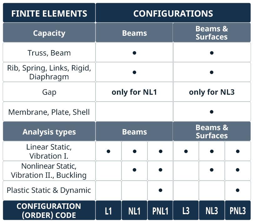 configuration-code