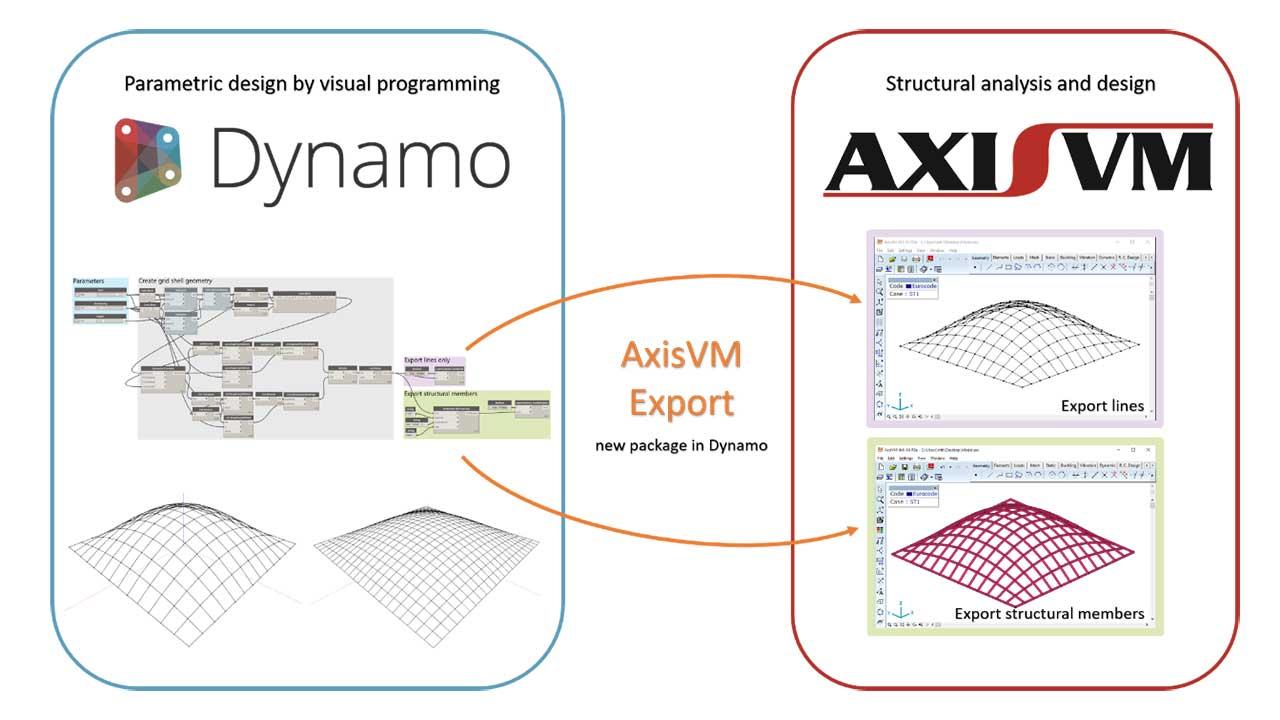 3D parametric design