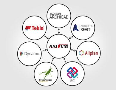 AxisVM BIM együttműködés