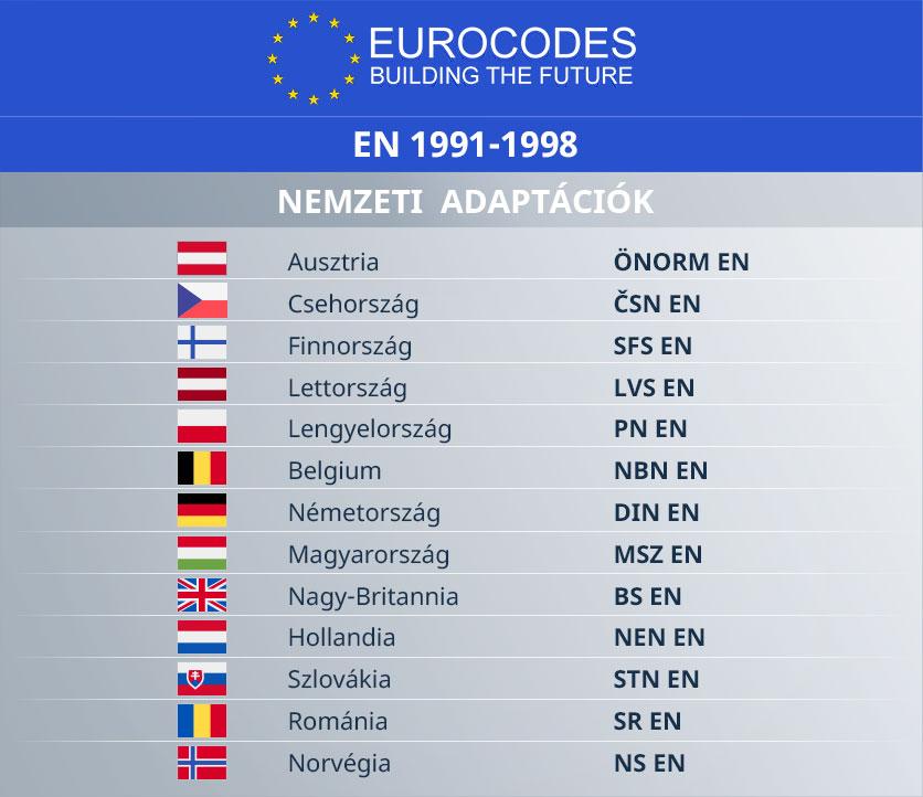 AxisVM Eurocodes