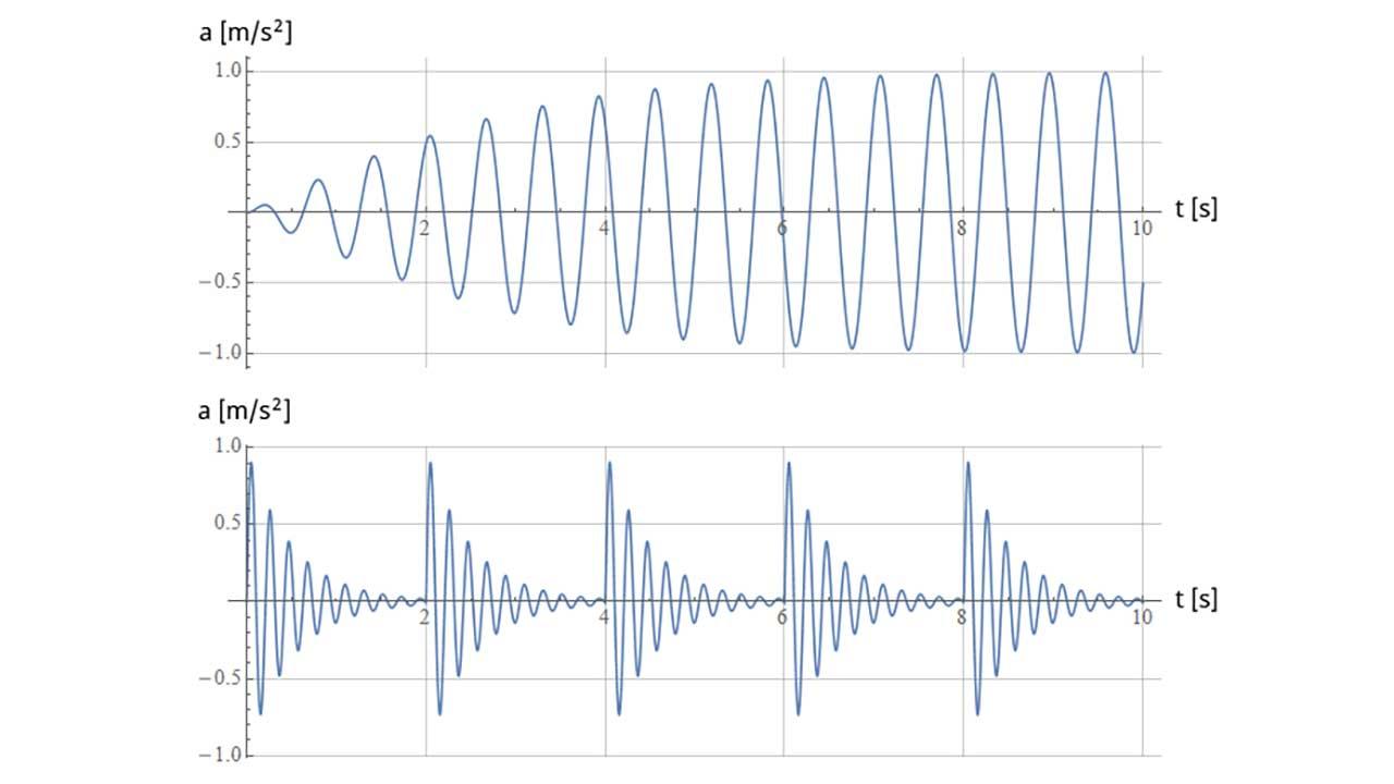 FFA - vibration types