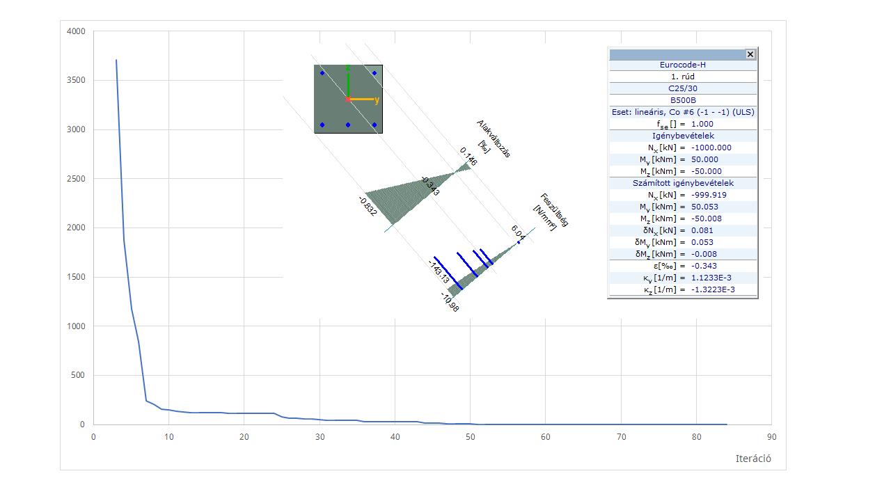 RC6 - iteráció