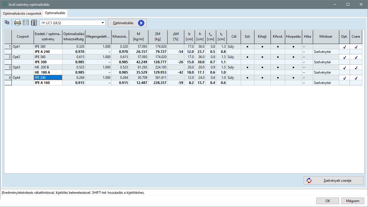 SD9 - eredmények