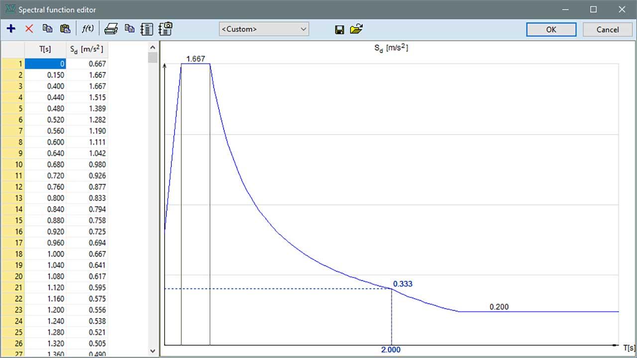 SE1 - custom design spectrum