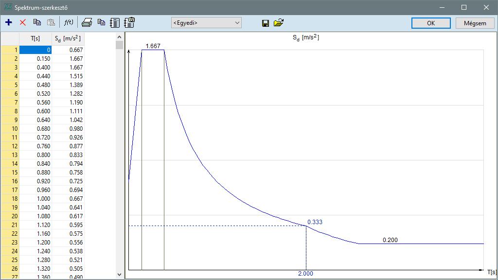 SE1 - egyedi spektrum