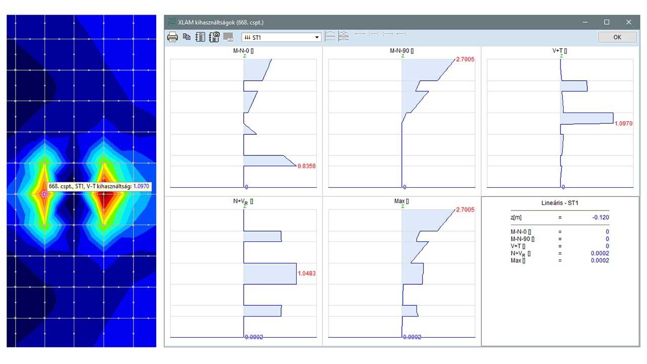 XLM - sokrétű kihasználtság komponensek