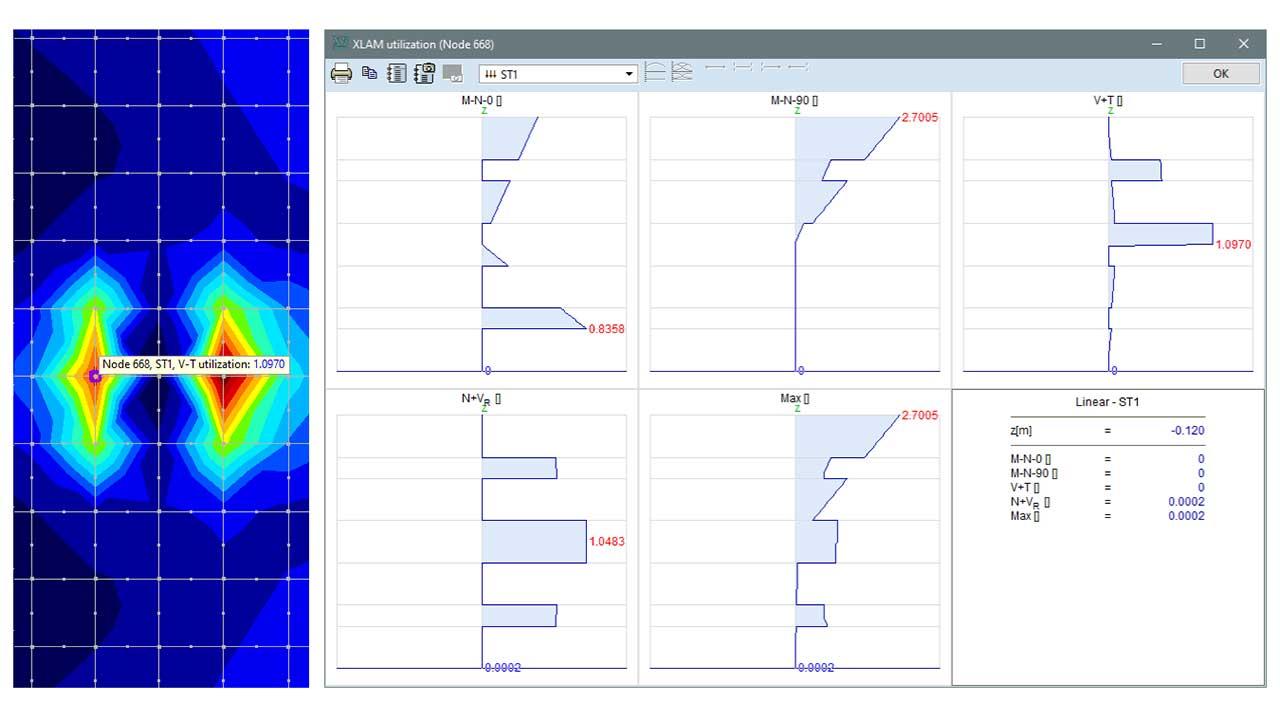 XLM - various utilization components