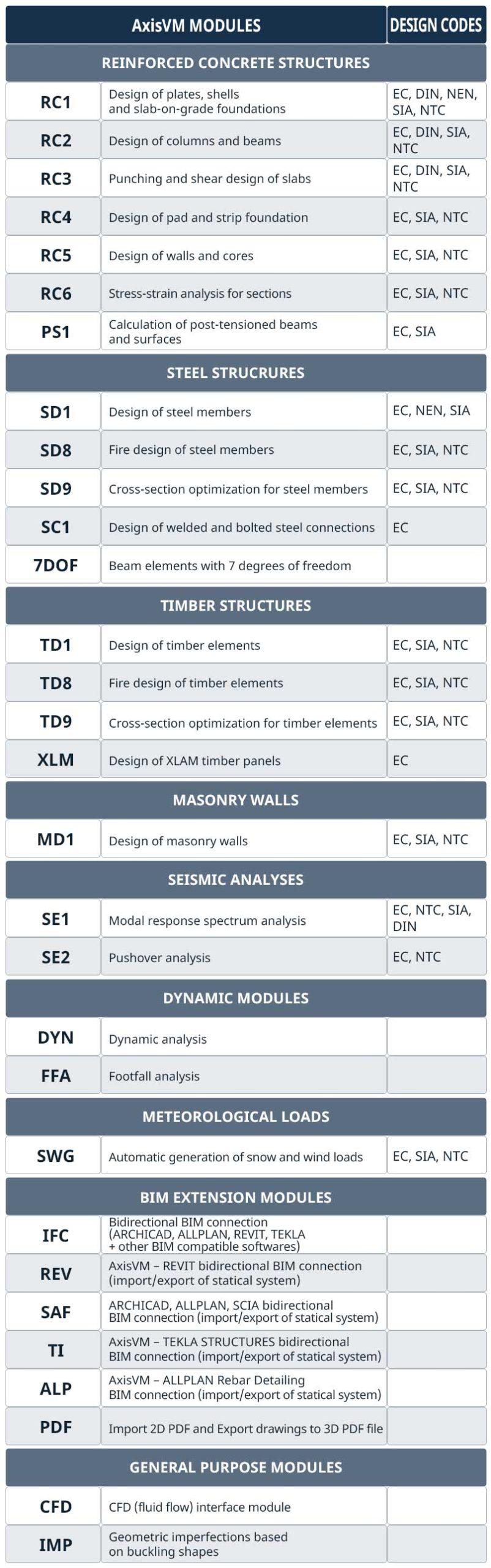 AxisVM modules