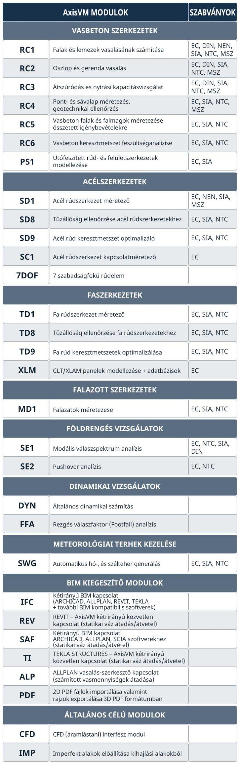 AxisVM modulok szabványok